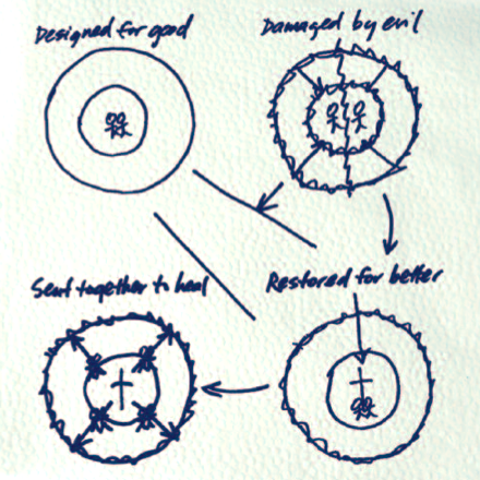 big-story-four-circles-intervarsity