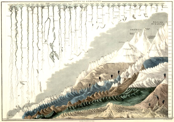 From 'General Atlas of the World', 1854. More info at io9.