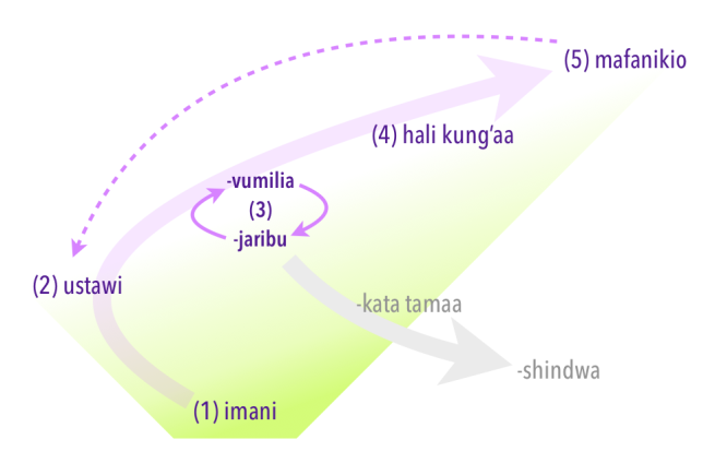 mafanikio infographic 2019